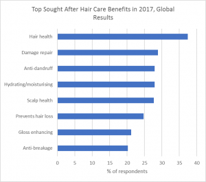 Graph indicating the top sought after hair benefits in 2017.