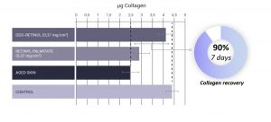 charts representing collagen production
