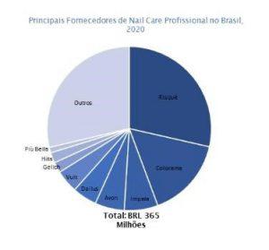 fornecedores de nail care