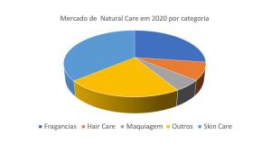 vendas do mercado natural